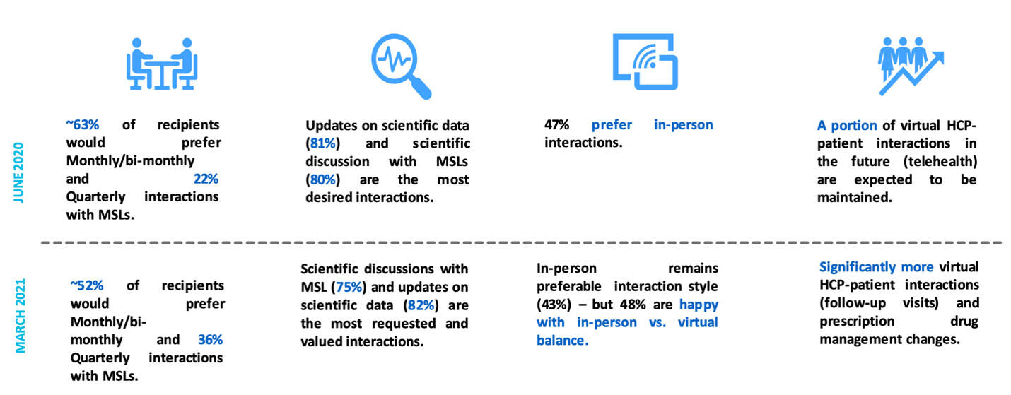 Isma Survey 2 figure