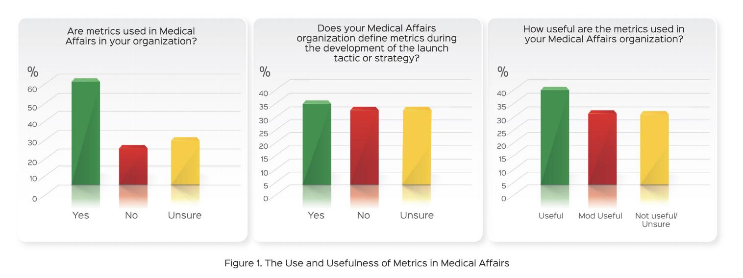 Metrics survey results