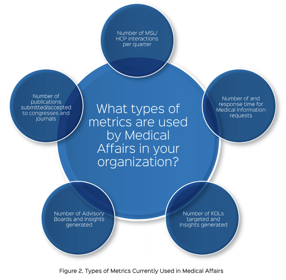What metrics used in Medical Affairs