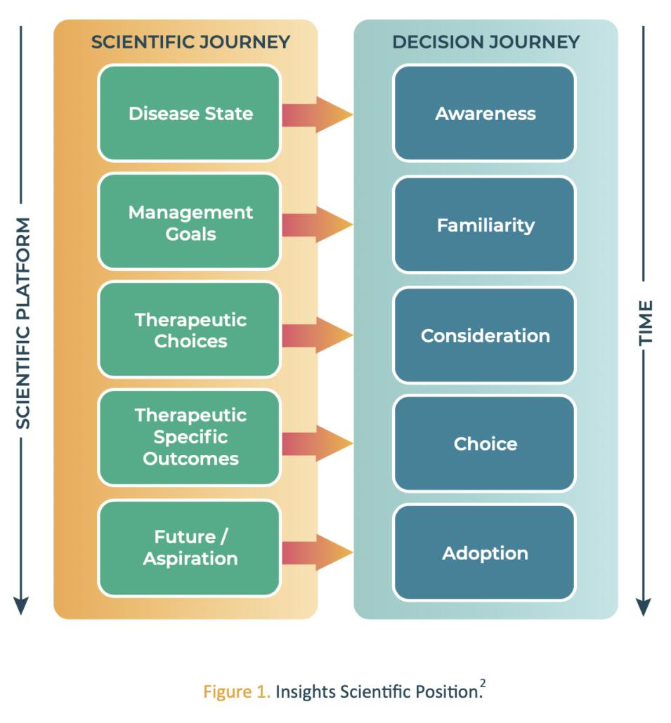 insights medication access figure 1