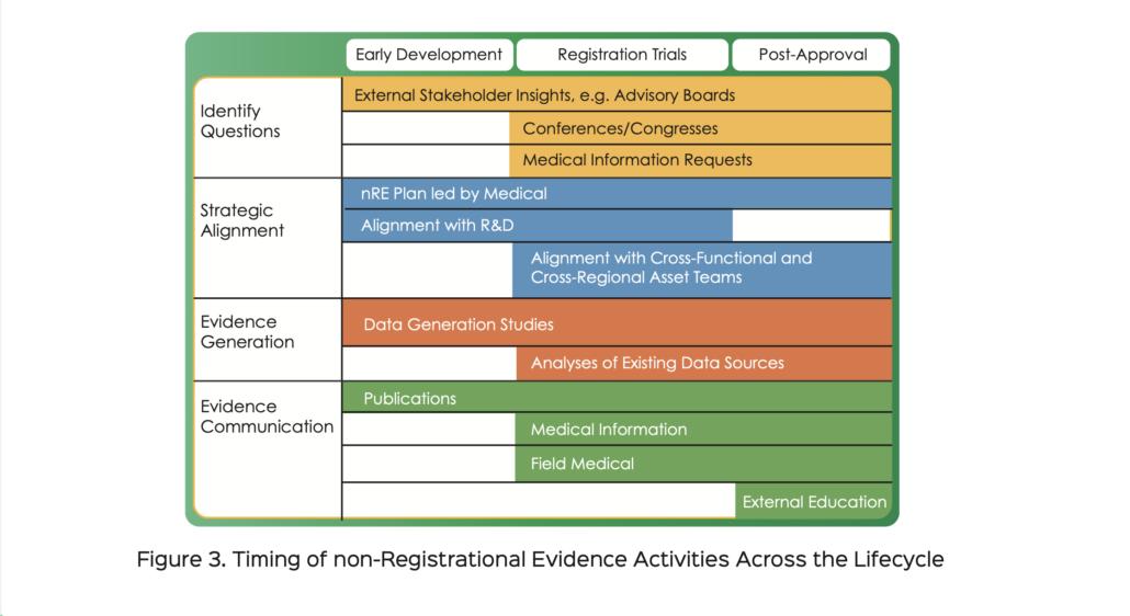 timing of nRE activities