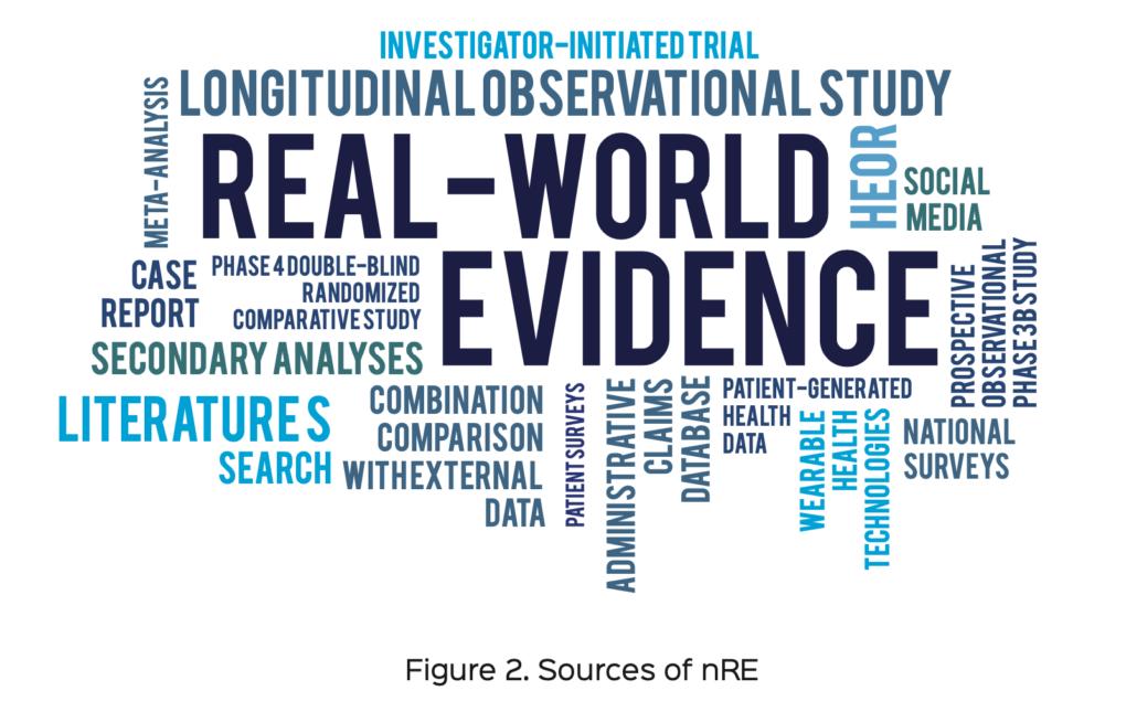 sources of nRE
