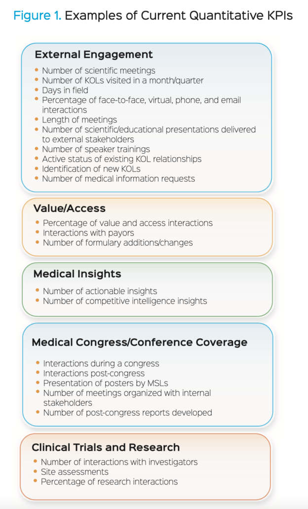 Examples of Quantitative Field Medical KPIs