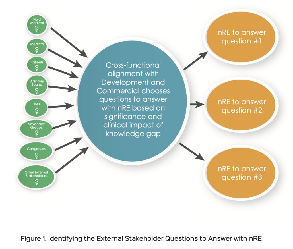 identifying nRE questions
